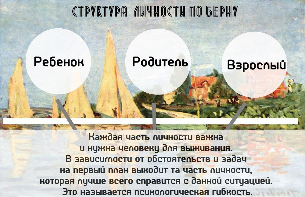 Структура личности по Берну